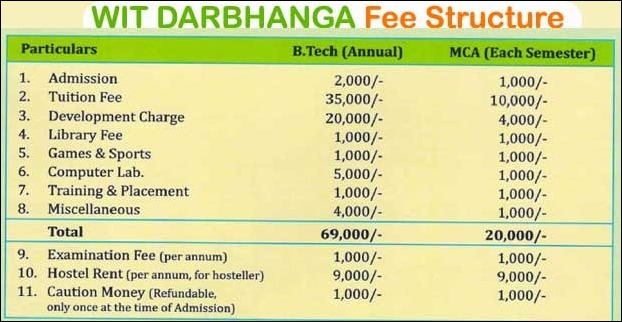 Fee structure for B.Tech and MCA in WIT